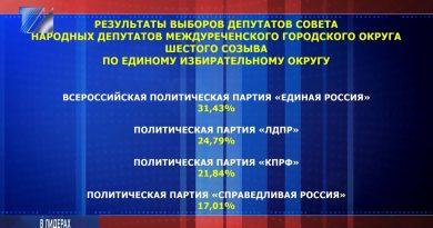 Результаты выборов депутатов Совета народных депутатов