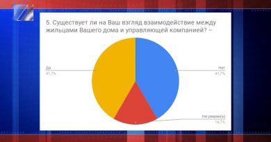 Подвели итоги опроса о деятельности управляющих компаний